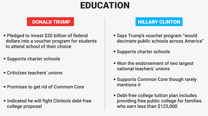 Hillary Clinton and Donald Trump Views On Education